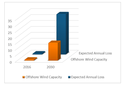 Why is Structural Integrity Management important for Floating Offshore Wind?