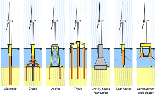 Monopile, Jacket or Floater, how do I pick the right option for my offshore wind project?