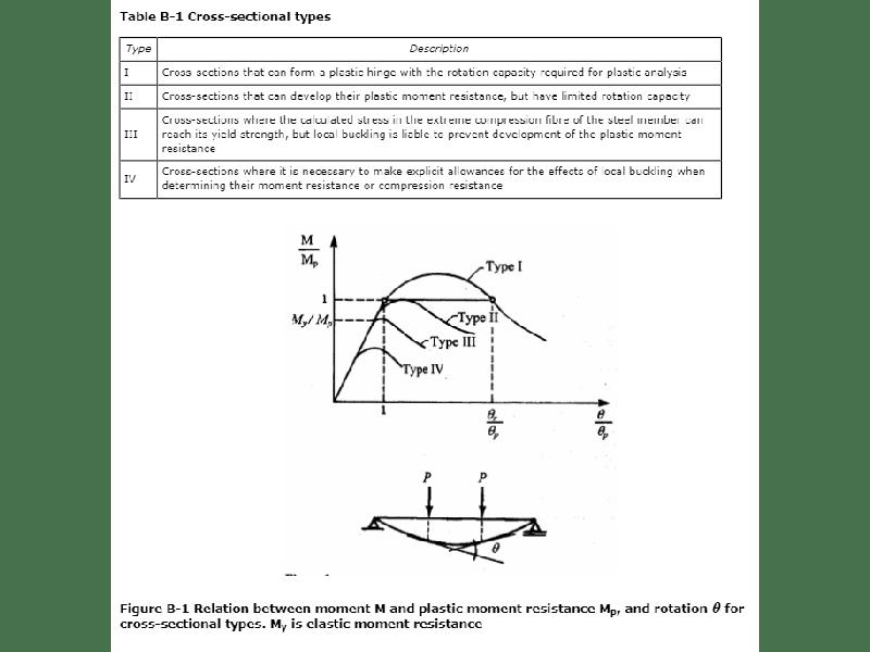 D/T ratios DNV GL-ST-0126